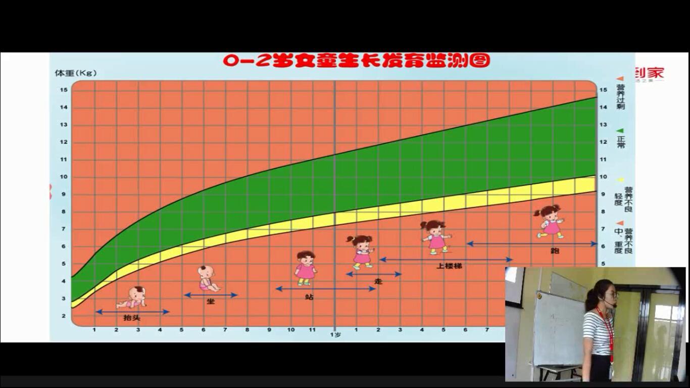 儿童的生长发育监测2